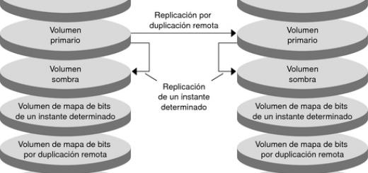 Replicación de datos
