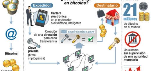 infografia de Bitcoin