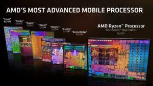 AMD Ryzen características